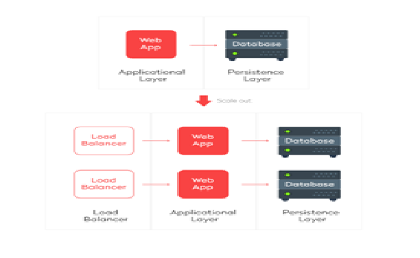 How to make a scalable web application [architecture review ...
