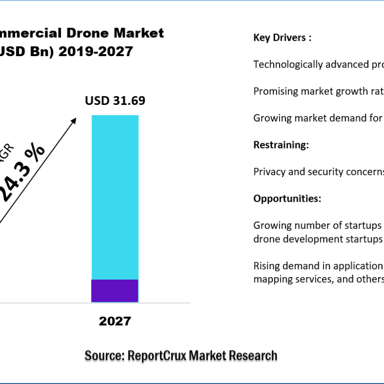 Commercial drone market CAGR-0a7fe6fa